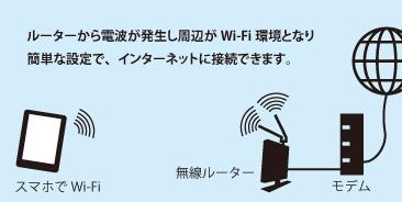 Wi,Fiとは無線LANを使用してインターネットに接続する方式